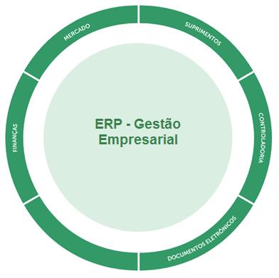 Gestão Empresarial – ERP